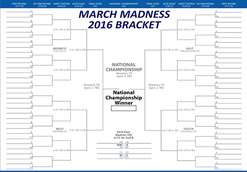 Say What!- You are more likely to get a hole in one and win a million dollars in one day than having a perfect bracket.