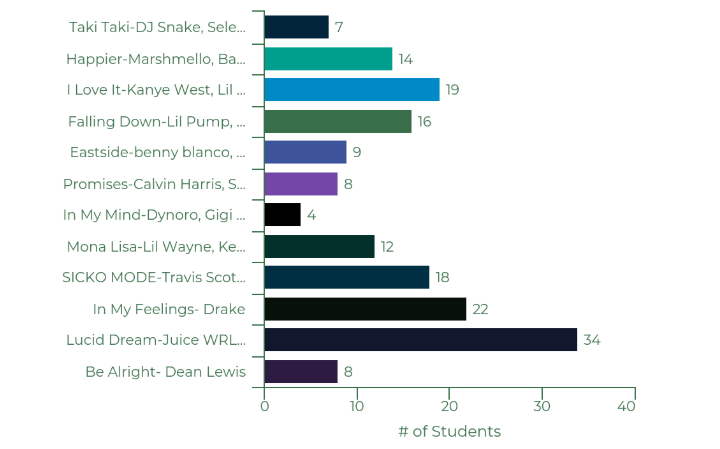 Top 10 Songs taken from the Spotify Global Top 50 and the number of students listening to them