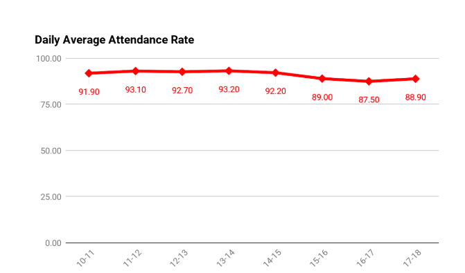 Correcting Attendance?